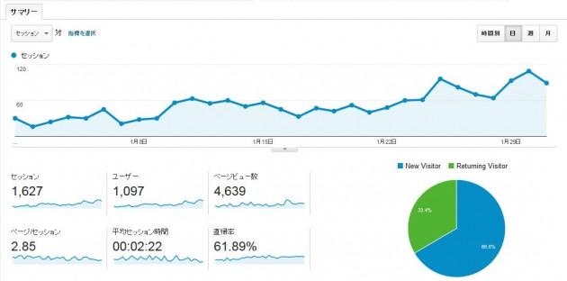 2015年1月当サイトアクセス数
